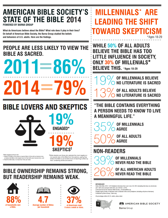 "Barna/American Bible Society ""State of the Bible, 2014"" infographic"